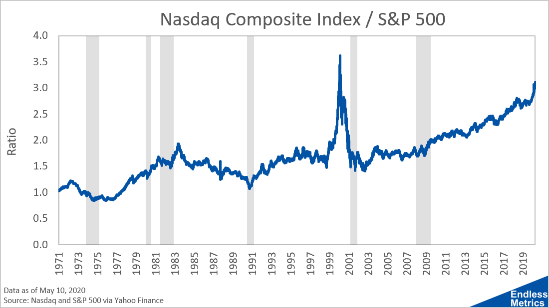 Nasdaq to S&P 500 Ratio