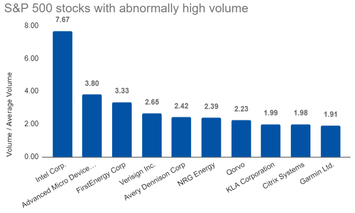 S&P 500 stocks with abnormal volume